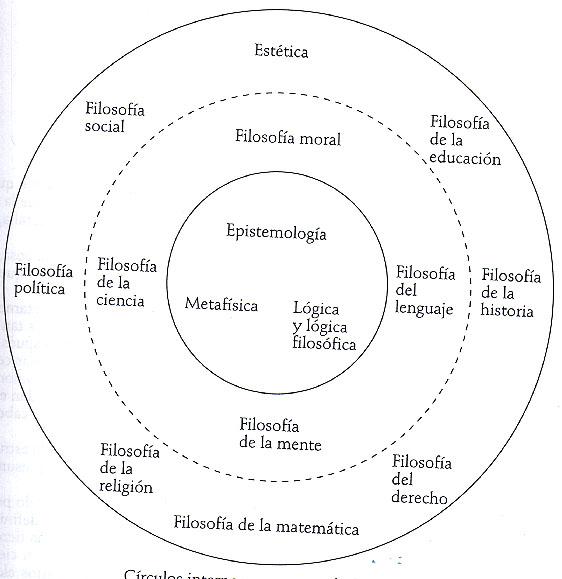 3 Ramas De La Filosofía Philo Filosofo